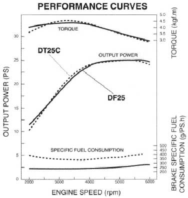 performance curves